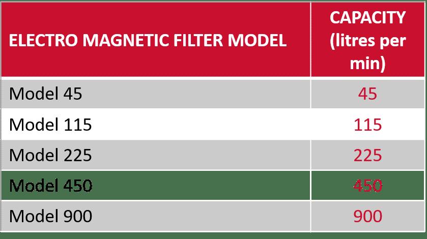 Elektromagnetfilter-Modelle und typische Durchsätze